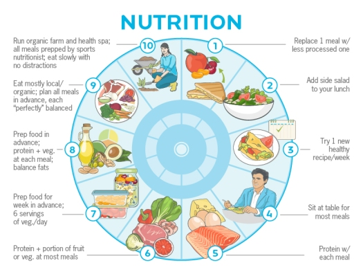 nutrition-routine-progressions